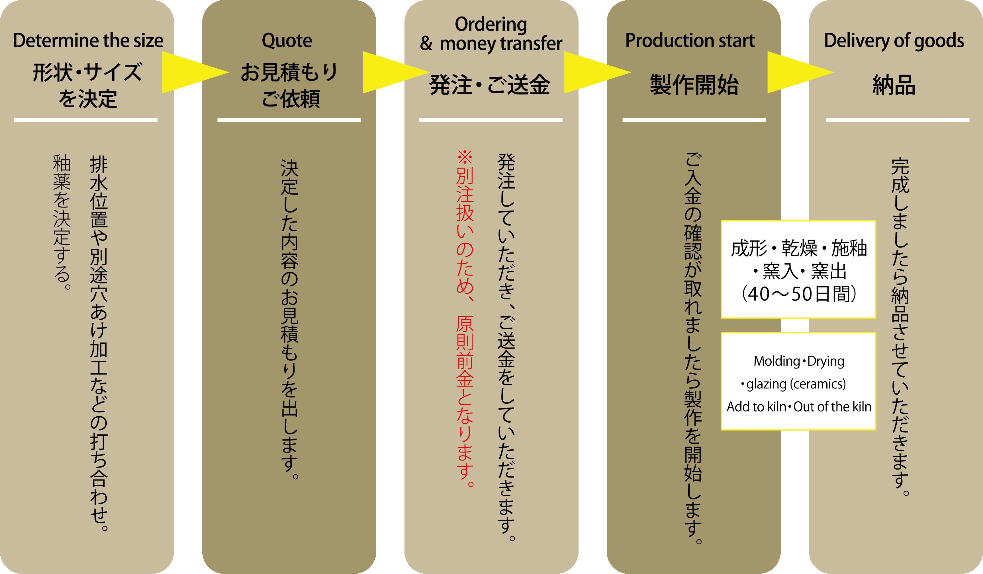 陶器浴槽・湯出口の製作の流れ